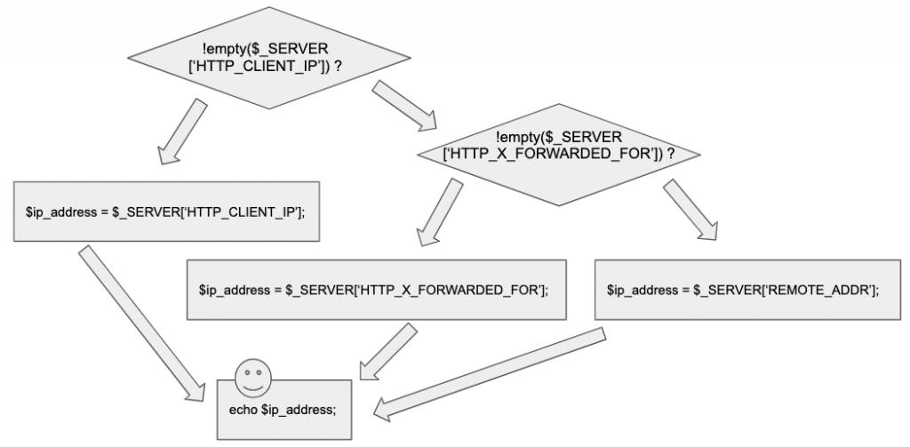 Algoritmo para obtener IP en PHP